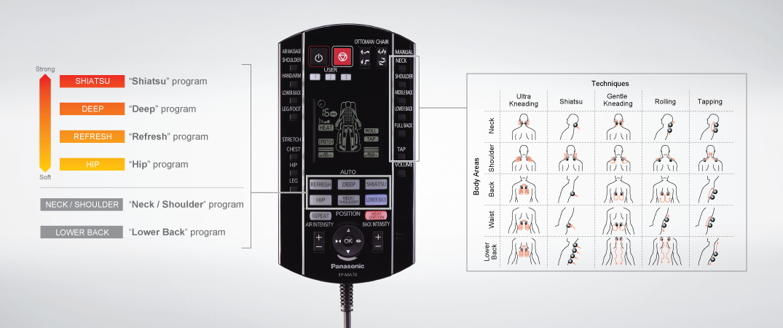 Panasonic MA70 távirányító